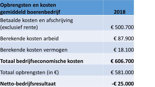 Opbrengsten en kosten gemiddeld boerenbedrijf in 2018